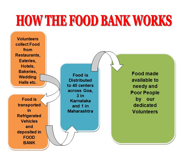 How the Food Bank works